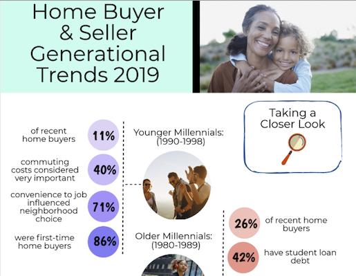 Generational Trends 2019